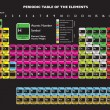 Royalty-Free Stock Imagem Vetorial: Periodic table