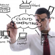 Stock Photo: Business man draw cloud computing chart