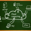 Stock Photo: Cloud computing. Diagram on table