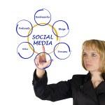 Diagram of social media — Stock Photo #10028424