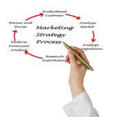 παρουσίαση της στρατηγικής μάρκετινγκ — Φωτογραφία Αρχείου