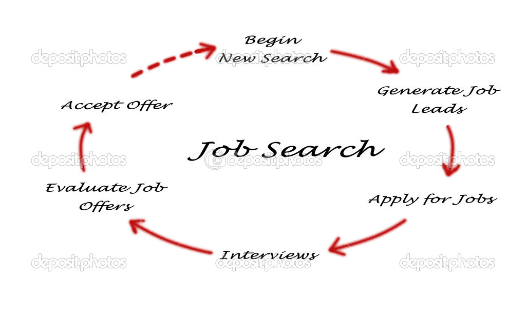 Схема поиска работы — Фото