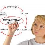 Diagram of development lifecycle — Stock Photo #10412673