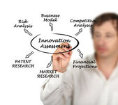 Diagram of innovation assessment — Stockfoto