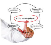 Diagram of risk manager — Stock Photo