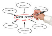 Content of web site — Stock Photo