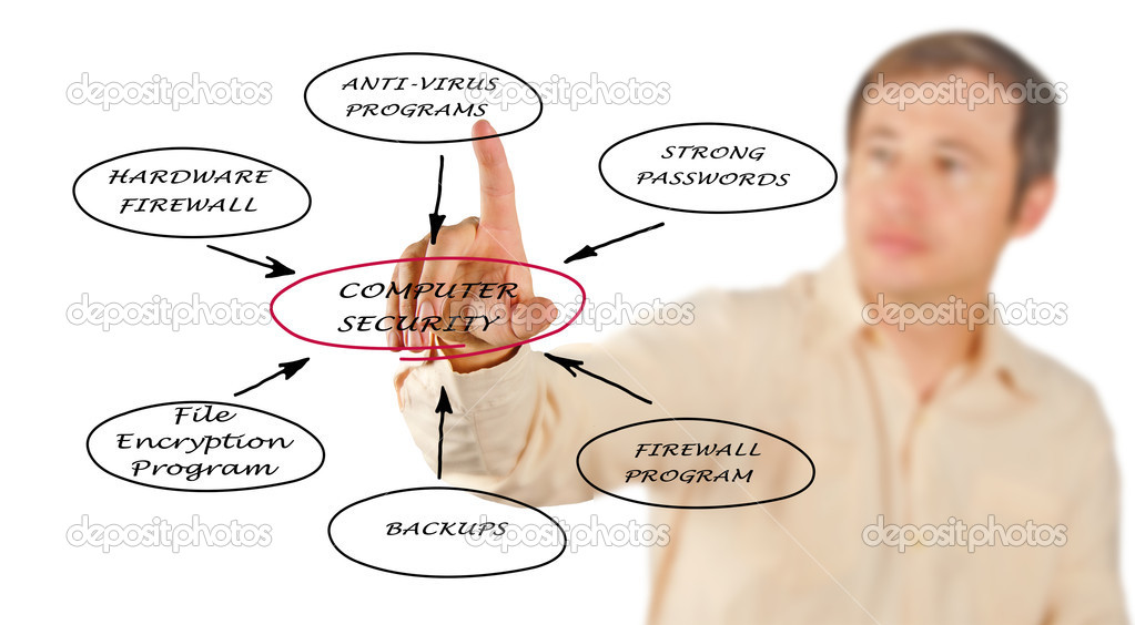 Diagram of computer security — Stock Photo #8957201