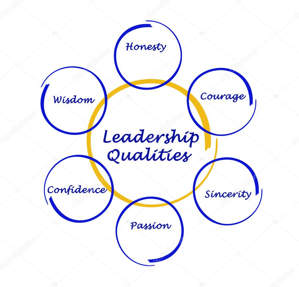 what qualities should an effective leader 5 qualities every leader should possess behaviors and qualities that will make someone an effective leader by twinkle kapoor / no comments.