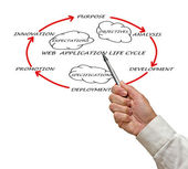 Presentation of web application lifecycle — Stock Photo