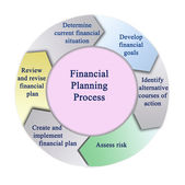 Financial planning process — Stock Photo
