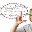 Presentation of web application lifecycle — Stock Photo