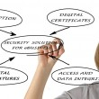 Diagram of security solutions for eBusiness — Stock Photo