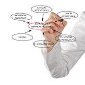 Presentation av internet-applikationer — Stockfoto