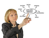 Diagram of social media — Stockfoto