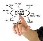 社会媒体的关系图 — 图库照片