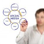Diagram of social media — Stock Photo #9897441