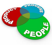 Product Lifecycle Planning Venn Diagram - , Process — Stock Photo