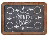 Mind map on blackboard — Stock Photo
