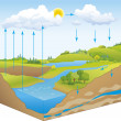 Stock Vector: Vector schematic representation of water cycle in nature