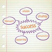 Success factor diagram — Stock Vector