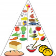 Stock Vector: Food pyramid