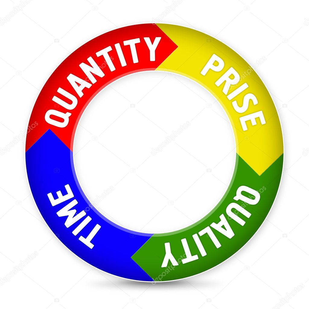 Time, quantity, the price, quality in the form of a circle with arrows — Stock Photo #8249498
