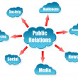 Public Relations uword on cloud scheme — Stok fotoğraf