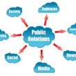 Stok fotoğraf: Public Relations uword on cloud scheme