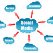Royalty-Free Stock Photo: Social Media word on cloud scheme