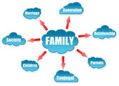 Family word on cloud scheme — Stock Photo