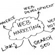 web marketing — Stock Photo