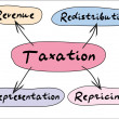 Stock Photo: Taxation graph