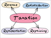 Taxation graph — Stock Photo