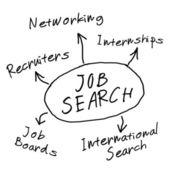 Job search diagram — Stock Photo
