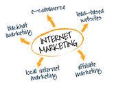 Internet marketing — Stock Vector
