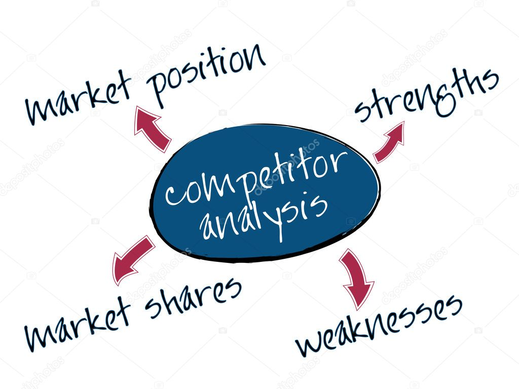 Competitor analysis mind map with marketing concept words — Stock Vector #8521438