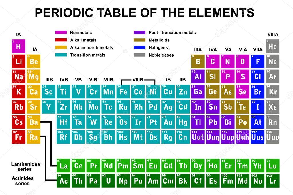 Periodiek systeem van de elementen stockvector dece11 for Binas tabel 99