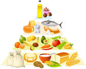 Food pyramid — Stockvector