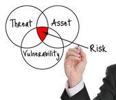 Risikobewertung — Stockfoto