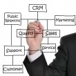 Customer Relationship Management (CRM) — Foto Stock
