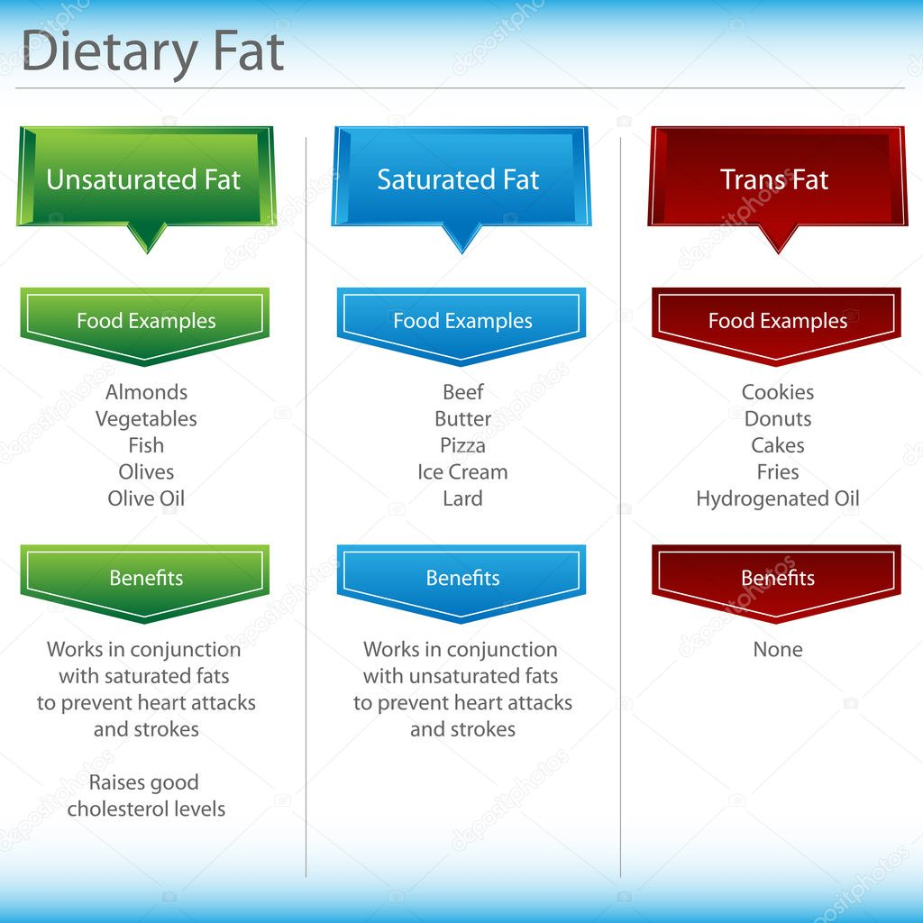 An image of a dietary fat chart. — Stock Vector #8069603