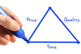 Triangle of time, price, quality — Stock Photo