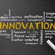 Chalkboard - Innovation — Stock Photo