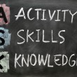 ASK acronym - Activity, skills and knowledge — Stock Photo