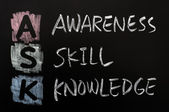 Acronym of ASK - Awareness, skills, knowledge — Stock Photo