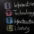 图库照片: ITIL - Information technology infrastructure library