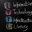 ITIL - Information technology infrastructure library — Stock Photo