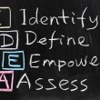 Stock Photo: IDE: Identify, define, empower and assess
