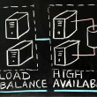 Load balance and high availability — Foto Stock #9805709
