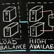 Load balance and high availability — Photo